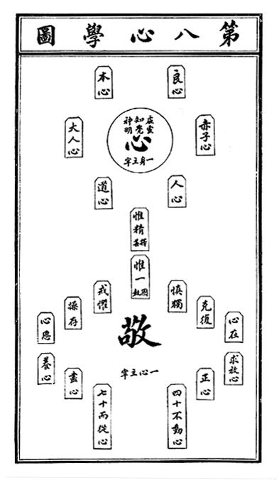 심학도(心學圖)